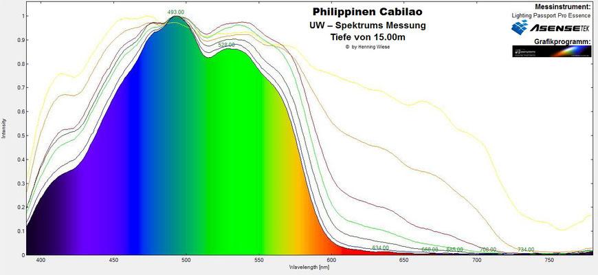 Unterwasser Spektrum Tiefe 15m