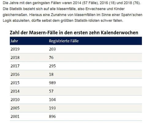 Masern-Fälle laut RKI 2001 bis 2019
