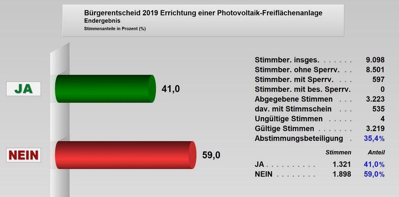 Endergebnis des Bürgerentscheides vom 10. Nov. 2019 Quelle Stadt Laichingen