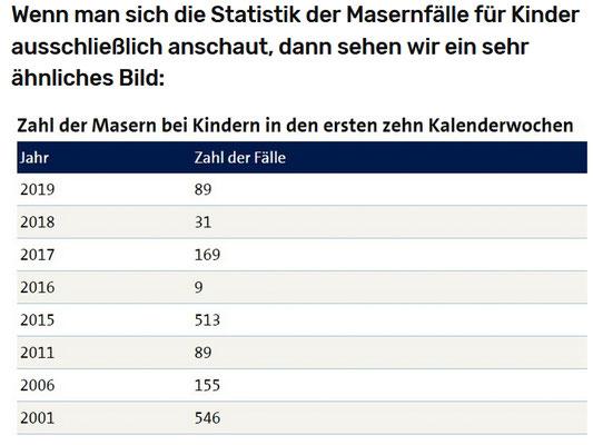 Masern-Fälle bei Kindern laut RKI 2001 bis 2019