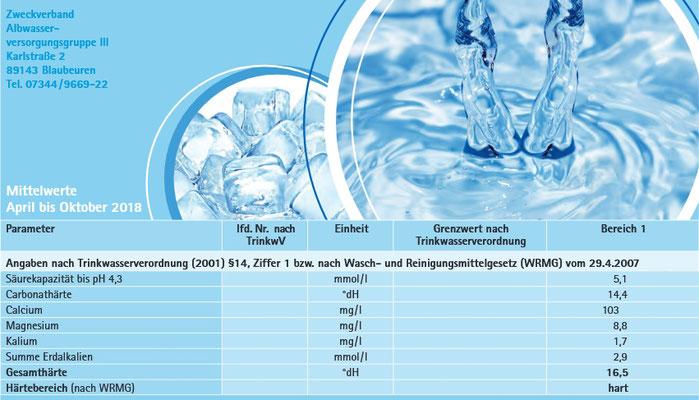 Auszug aus Trinkwasseranalyse Zweckverband Albwasser-Versorgungsgruppe III Blaubeuren 2018