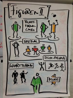 Visualisierungs Kurs Figuren zeichnen lernen zur einfachen Darstellung von Abläufen, Prozessen, Zusammenhängen