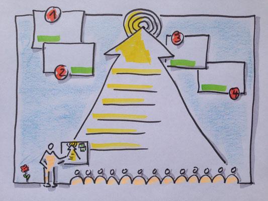 Step by Step Prozess gezeichnet. Visualisierung hilft dabei zu verstehen und sich etwas einzuprägen