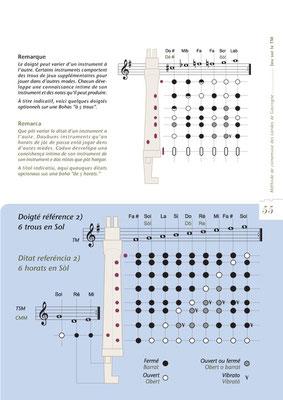 <h4>Méthode de Boha-5</h4><p>Ouvrage de recherche et d'enseignement de la cornemuse des landes de Gascogne</p>