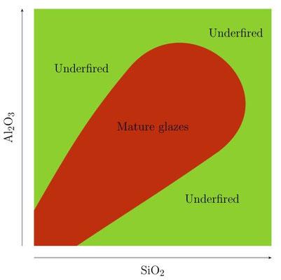 Diagramme de Stull simplifié : zone mature et sous-cuit