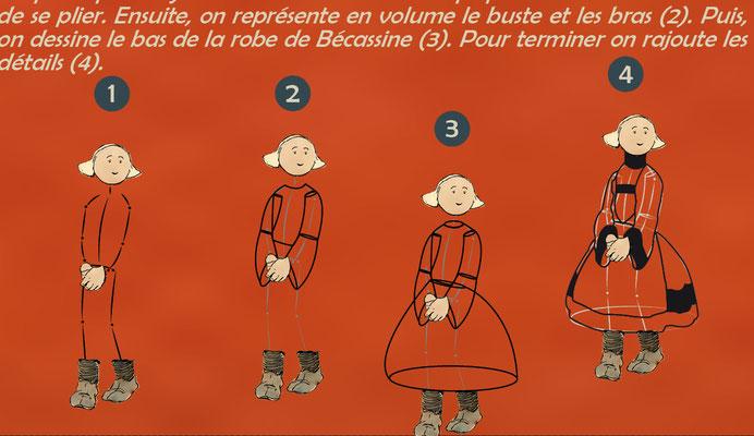 """détail du module pédagogique """"Bécassine"""""""