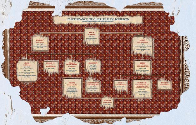 visuel pour généalogie du connétable de Bourbon