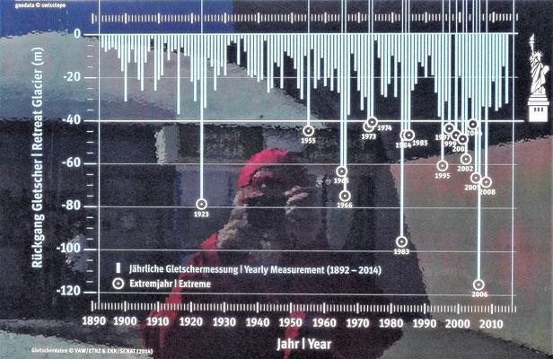Längenverlust pro Jahr seit 1890