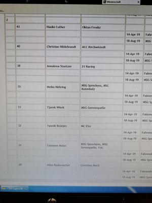 Halbzeitbilanz Klasse 2 - Hauke Erster Platz!