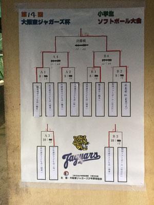 第14回大阪東ジャガーズ杯小学生ソフトボール大会