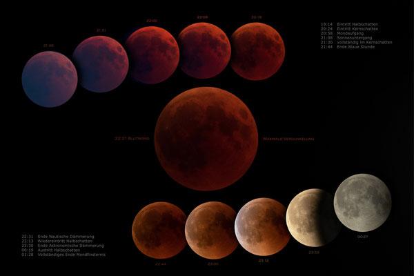 Phasen der totalen (Jahrhundert-) Mondfinsternis (27. Juli 2018)