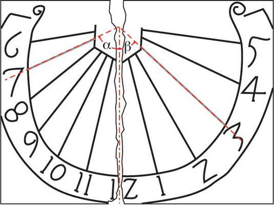 Tekening zonnewijzer Rolduc (2009) door Willy Leenders.