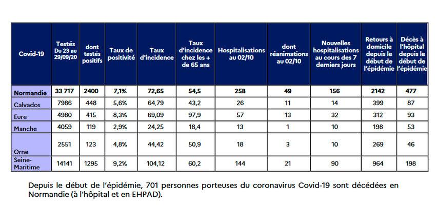 Tests, positive Ergebnisse, Menschen im Krankenhaus am 2. Oktober; Quelle: ARS Normandie