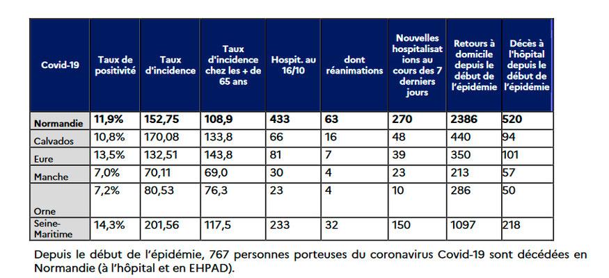 Positivrate, Inzidenz, Inzidenz +65, Anzahl der Hospitalisierten, auf der Intensivstation, Neu eingelieferte, pro Département