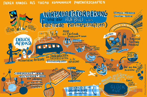 Remote Graphic Recording, Fairtrade Partnerschaften, Engagement Global gGmbH
