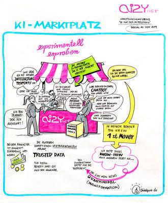 Graphic Recording einer Informationsveranstaltung zum Thema: Künstliche Intelligenz für den Mittelstand (Stefan)