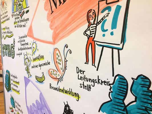 zweitägige Führungskräfte-Teambuilding und Strategie-Sitzung der EVIM  zweiter Tag: Unsere Ziele: Klienten, Prozesse, Mitarbeiter, Finanzen (Sabine)
