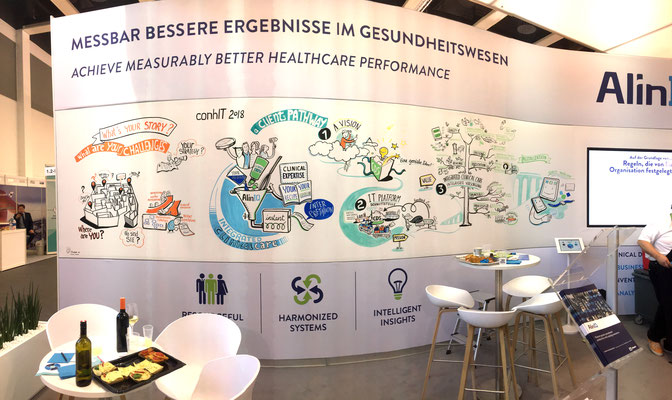 Live Graphic Recording on a booth at a medical fair in Berlin. Pain points, customer journey and Abbott's answers were documented based on interviews with visitors & customers. The wall was then rolled up and used in meetings throughout Europe (Florence)