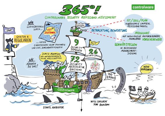 Kundeninformationsveranstaltung einer Company für Online Security. Visualisierung mit Schiff Metapher (Stefan)