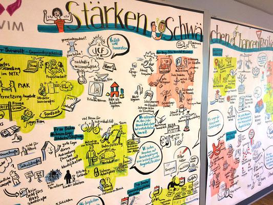 zweitägige Führungskräfte-Teambuilding und Strategie-Sitzung der EVIM  erster Tag: SWOT/Stärke Schwächen Chancen Risiken (Sabine)