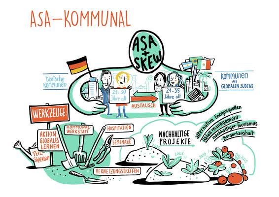Visualisierung komplexer Instrumente, die Engagement Global für Entwicklungsinitiativen zur Verfügung stellt. Die anschauliche Darstellung ist leicht verständlich und ermöglicht eine erste Orientierung (Florence)