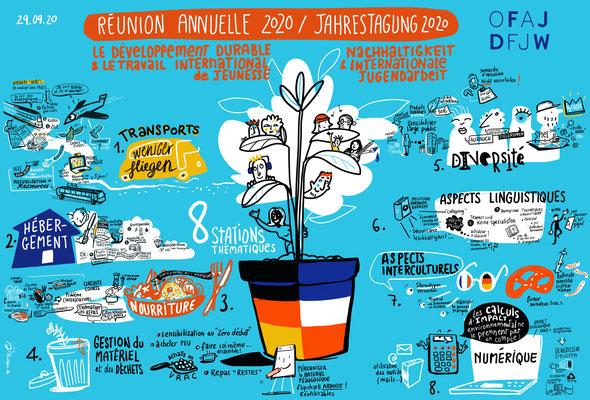 Zweisprachiges remote iPad Graphic Recording einer Deutsch-Französischen Veranstaltung mit ca 60 Teilnehmern. Design Thinking inspirierte Methodik. Thema: Nachhaltigkeit und internationale Jugendarbeit (Florence)