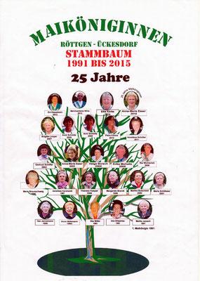 Peter Altendorf kreierte den Maiköniginnen-Stammbaum