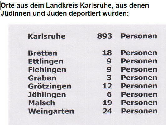 Orte aus dem Landkreis Karlsruhe, aus denen jüdische Mitbewohner deportiert wurden: