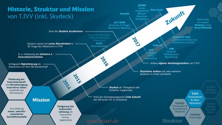 Infografik DB Systel, 2018