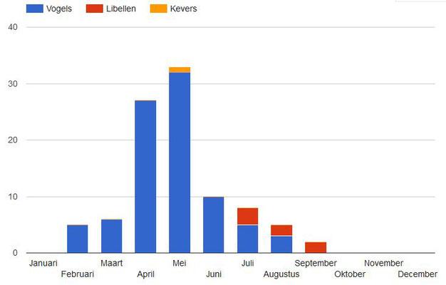 Aantallen soorten die in 1976 zijn waargenomen (www.waarneming.nl).