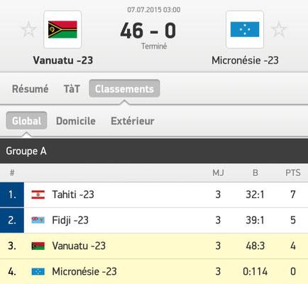 Les Plus Grands Score Du Football Highest Score In Football Site De Sequanodionysien