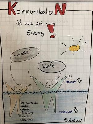 Kommunikation Eisbergmodell
