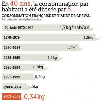 Evolution de la consommation de la viande de cheval