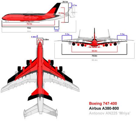 "confronto tra alcuni ""aerei giganti"""