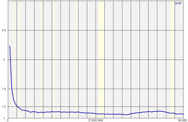 1.1 Voltage air balun Nr1. Tested with 100 watts. After that measured with antenna analyzer.