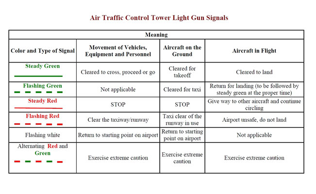 Air Traffic Control Tower Light Gun Signals