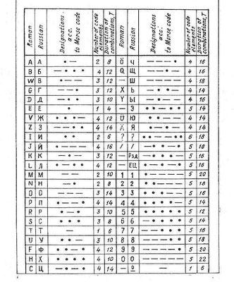 Russian Morse Code