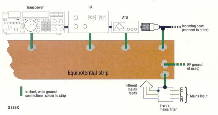 Equipotential and Lightning Surge Protection.