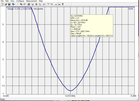 SWR 0.474 MHz  630 Meter.