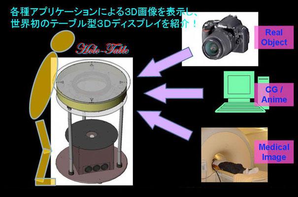 09_水平360°3Dディスプレイ
