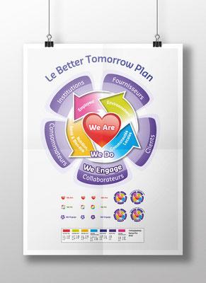 Création de l'identité du Better Tomorow Plan  - Infographie - Sodexo Monde - Agence ImagePoint Com