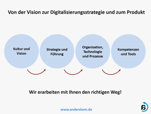 Von der Digitalisierungsstrategie bis zum Produkt