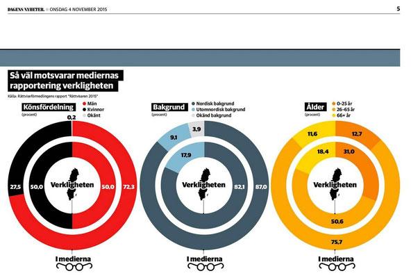 スウェーデンのメディアでは女性や北欧外の外国人の意見が反映されていない