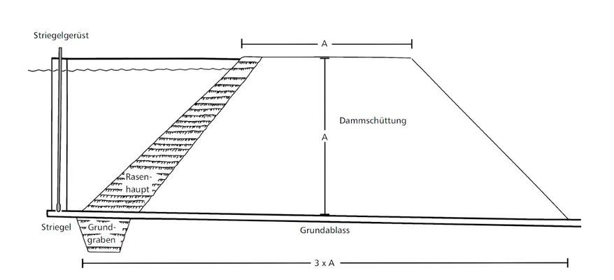 Idealisierter Dammquerschnitt nach alter Bauart (vor 1714) von C. Keller 2014