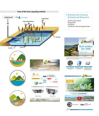 Extraits de travaux réalisés pour l'entreprise Mascara (desalination d'eau de mer solaire).