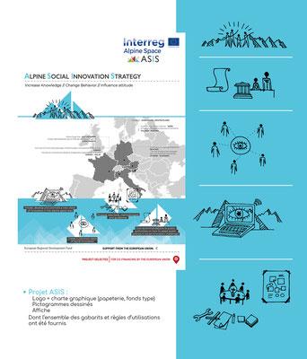 Logo-Charte graphique- Affiche et pictogrammes pour le projet ASIS (Alpine Social Innovation Strategy)
