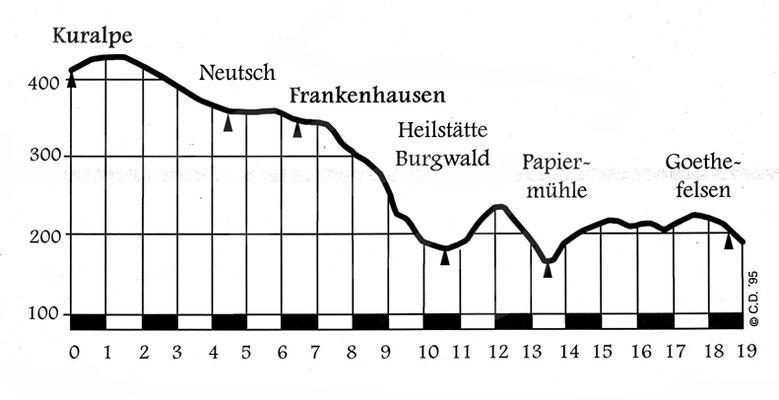 Hutzellauf-Profil