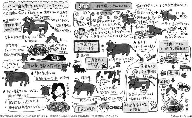 「危ない食品ホントのところ」 「FYTTE」(学研パブリッシング)2014年12月号