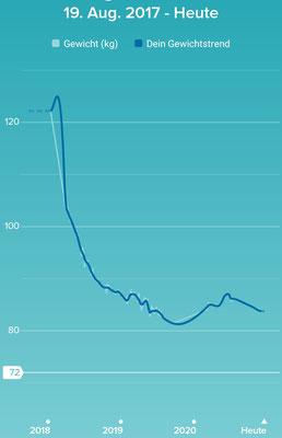 Kurve der Gewichtsabnahme