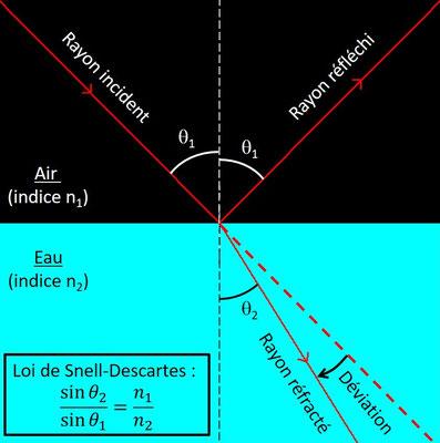 Loi de Snell-Descartes sur la réfraction